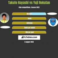 Takuto Hayashi vs Yuji Rokutan h2h player stats