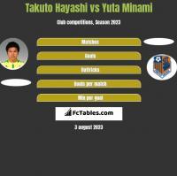 Takuto Hayashi vs Yuta Minami h2h player stats