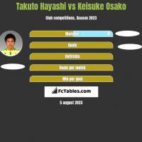 Takuto Hayashi vs Keisuke Osako h2h player stats