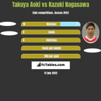 Takuya Aoki vs Kazuki Nagasawa h2h player stats