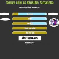Takuya Aoki vs Ryosuke Yamanaka h2h player stats