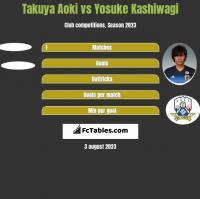Takuya Aoki vs Yosuke Kashiwagi h2h player stats