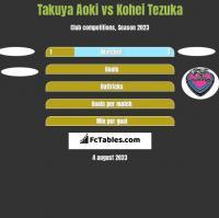 Takuya Aoki vs Kohei Tezuka h2h player stats