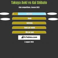 Takuya Aoki vs Kai Shibato h2h player stats