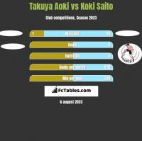Takuya Aoki vs Koki Saito h2h player stats