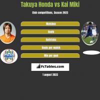 Takuya Honda vs Kai Miki h2h player stats
