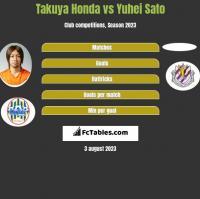 Takuya Honda vs Yuhei Sato h2h player stats