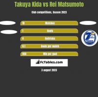 Takuya Kida vs Rei Matsumoto h2h player stats