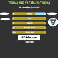 Takuya Kida vs Tatsuya Tanaka h2h player stats