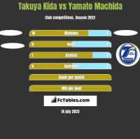 Takuya Kida vs Yamato Machida h2h player stats