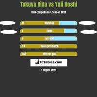 Takuya Kida vs Yuji Hoshi h2h player stats