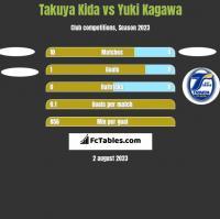 Takuya Kida vs Yuki Kagawa h2h player stats