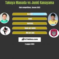 Takuya Masuda vs Junki Kanayama h2h player stats