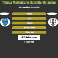 Takuya Matsuura vs Kazuhito Watanabe h2h player stats