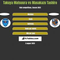 Takuya Matsuura vs Masakazu Tashiro h2h player stats
