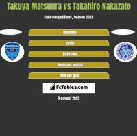 Takuya Matsuura vs Takahiro Nakazato h2h player stats