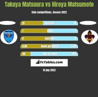 Takuya Matsuura vs Hiroya Matsumoto h2h player stats