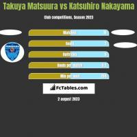 Takuya Matsuura vs Katsuhiro Nakayama h2h player stats