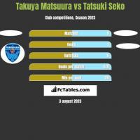 Takuya Matsuura vs Tatsuki Seko h2h player stats