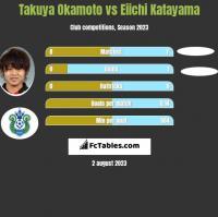 Takuya Okamoto vs Eiichi Katayama h2h player stats