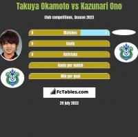 Takuya Okamoto vs Kazunari Ono h2h player stats