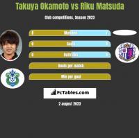 Takuya Okamoto vs Riku Matsuda h2h player stats
