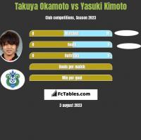 Takuya Okamoto vs Yasuki Kimoto h2h player stats