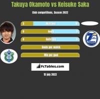 Takuya Okamoto vs Keisuke Saka h2h player stats