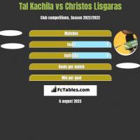 Tal Kachila vs Christos Lisgaras h2h player stats