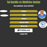 Tal Kachila vs Dimitrios Goutas h2h player stats