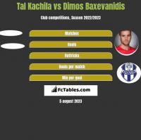 Tal Kachila vs Dimos Baxevanidis h2h player stats