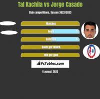 Tal Kachila vs Jorge Casado h2h player stats