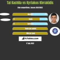 Tal Kachila vs Kyriakos Kivrakidis h2h player stats