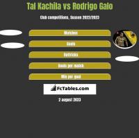 Tal Kachila vs Rodrigo Galo h2h player stats