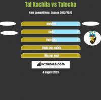 Tal Kachila vs Talocha h2h player stats