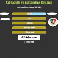 Tal Kachila vs Alexandros Katranis h2h player stats