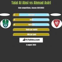 Talal Al Absi vs Ahmad Asiri h2h player stats