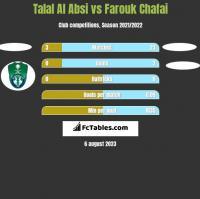 Talal Al Absi vs Farouk Chafai h2h player stats