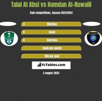 Talal Al Absi vs Hamdan Al-Ruwaili h2h player stats