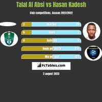 Talal Al Absi vs Hasan Kadesh h2h player stats