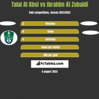 Talal Al Absi vs Ibrahim Al Zubaidi h2h player stats