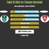 Talal Al Absi vs Yaseen Barnawi h2h player stats