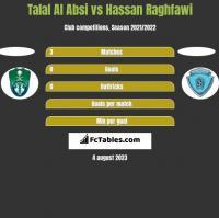 Talal Al Absi vs Hassan Raghfawi h2h player stats