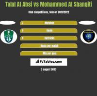 Talal Al Absi vs Mohammed Al Shanqiti h2h player stats