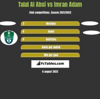 Talal Al Absi vs Imran Adam h2h player stats