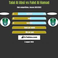 Talal Al Absi vs Fahd Al Hamad h2h player stats