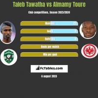 Taleb Tawatha vs Almamy Toure h2h player stats