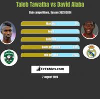 Taleb Tawatha vs David Alaba h2h player stats