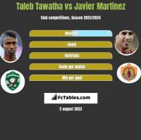 Taleb Tawatha vs Javier Martinez h2h player stats