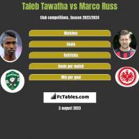Taleb Tawatha vs Marco Russ h2h player stats